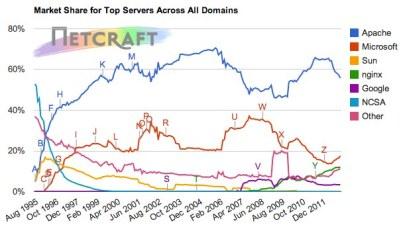 Netcraft Dec